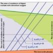 Thermodynamics of equilibrium states ...